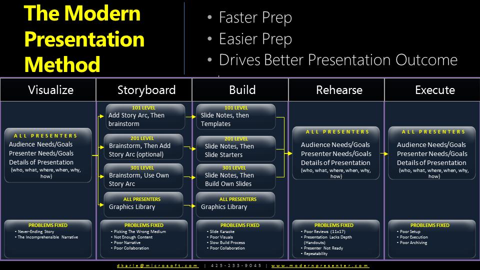 Modern presentations